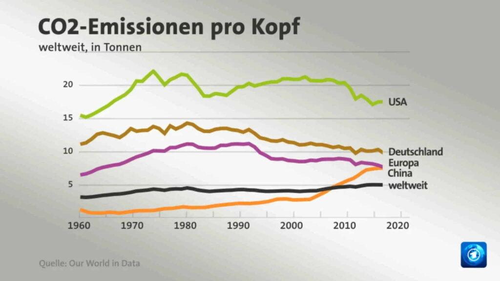 Weltweiter CO2 Ausstoß