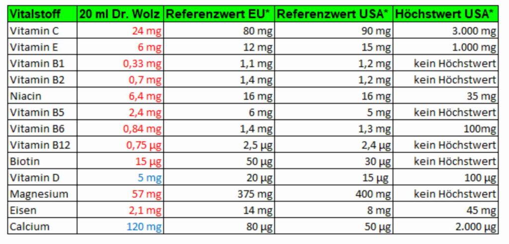 Vitalstoffe in Vitalkomplex Dr. Wolz